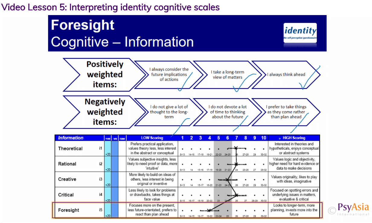 Training in Psychometric Tests Online
