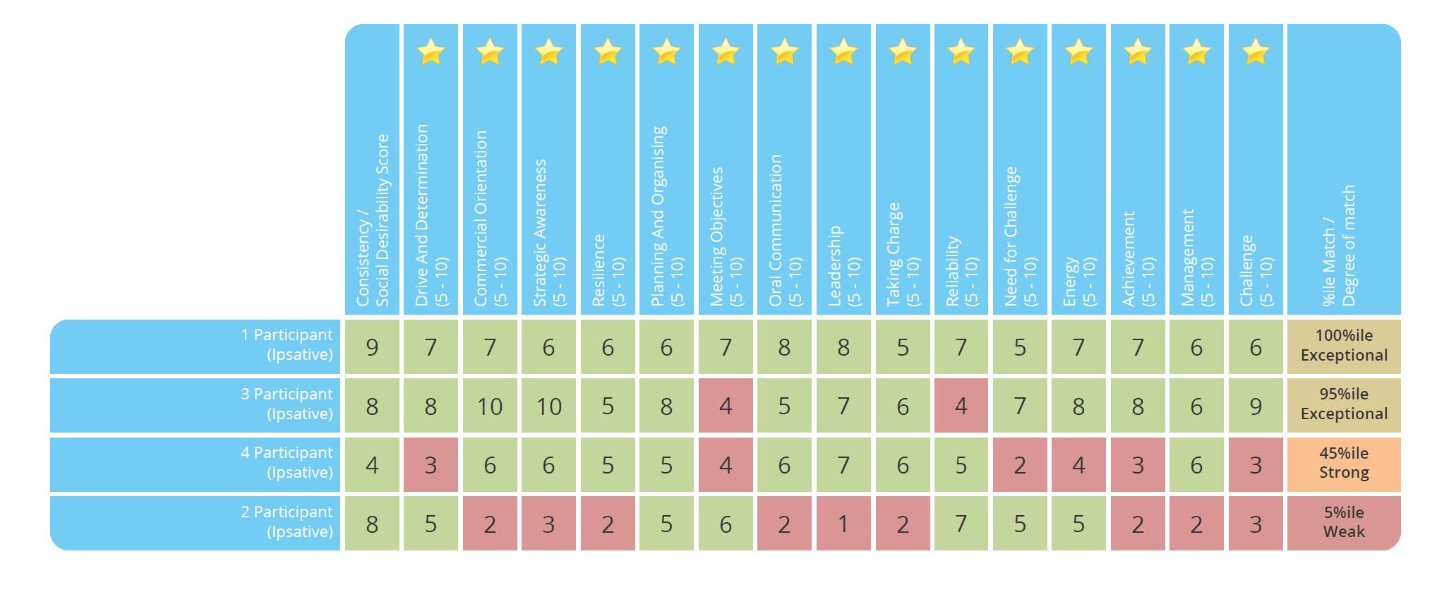 Job Match Assessment for Recruitment